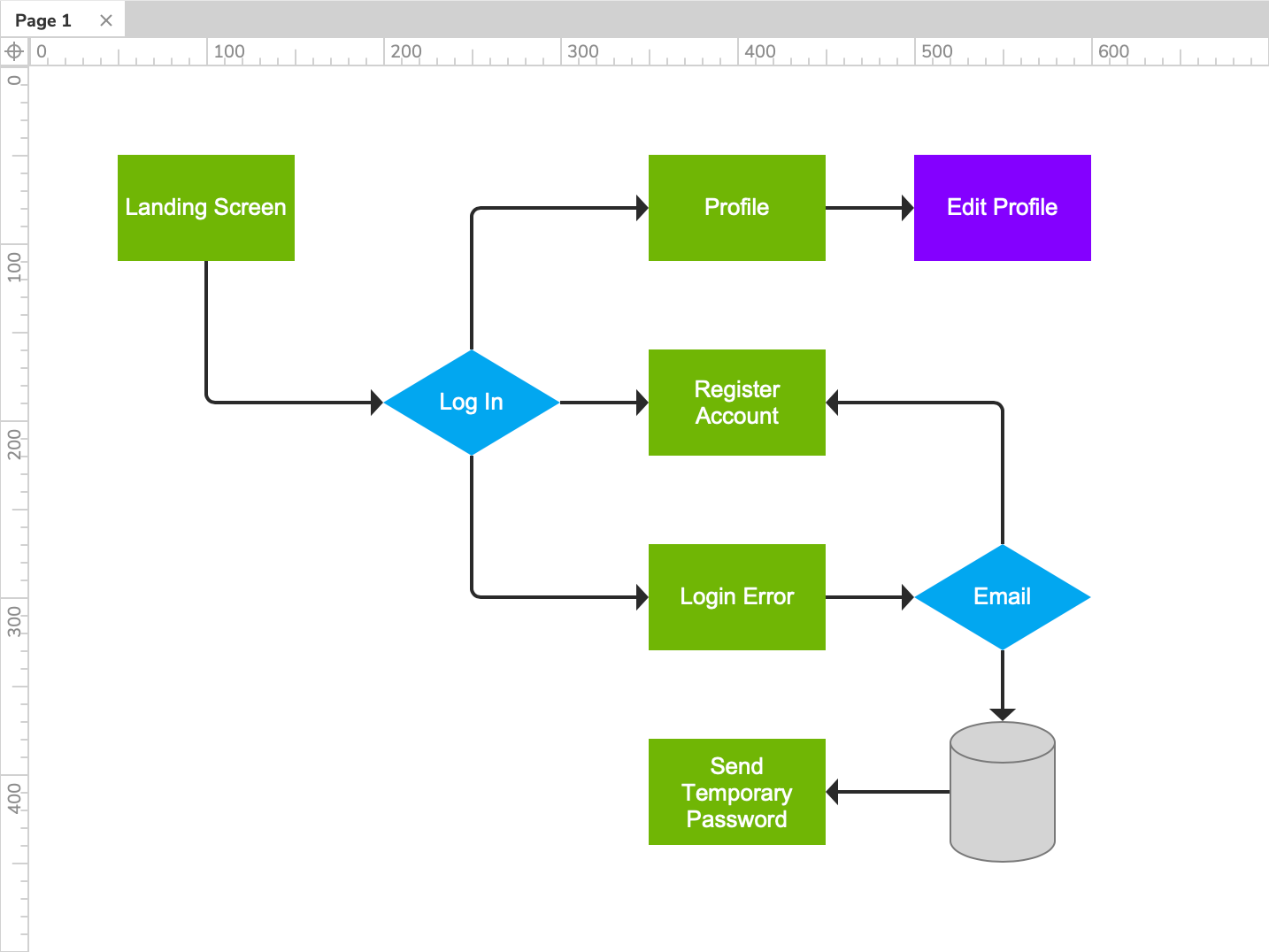 Flow Diagrams · Axure Docs